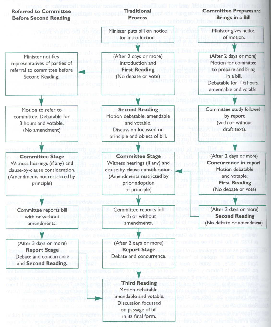 Legislative process. Stages of the legislative process in the Russian Federation 57