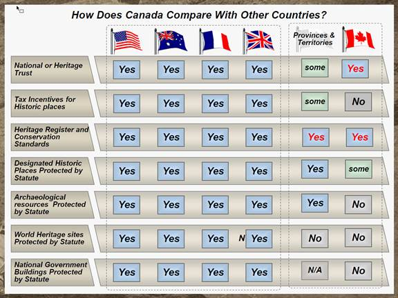 Figure 1 – How Does Canada Compare With Other Countries?