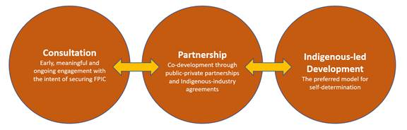 This figure presents a spectrum of interdependent levels of Indigenous engagement. The first level is Indigenous consultation (i.e., early, meaningful and ongoing engagement with the intent of securing FPIC). The second level is Indigenous partnership (e.g., co-development through public-private partnerships and Indigenous-industry agreements). Finally, the third level is Indigenous-led development – the preferred model for self-determination.